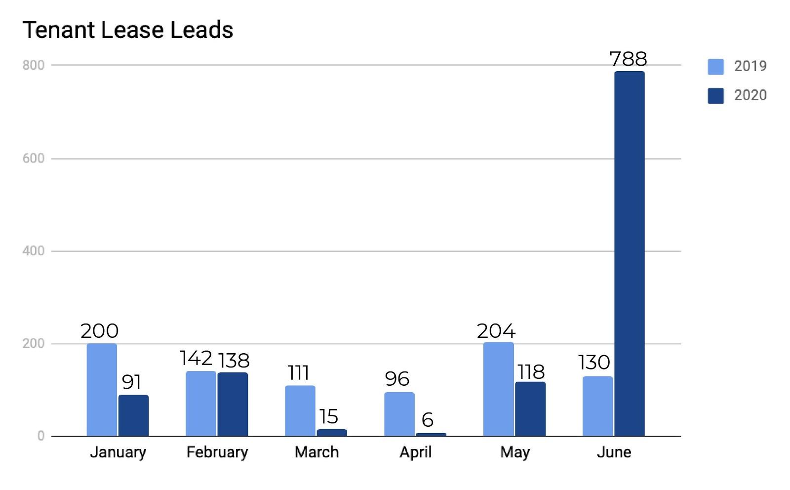 June Tenant Lease Leads