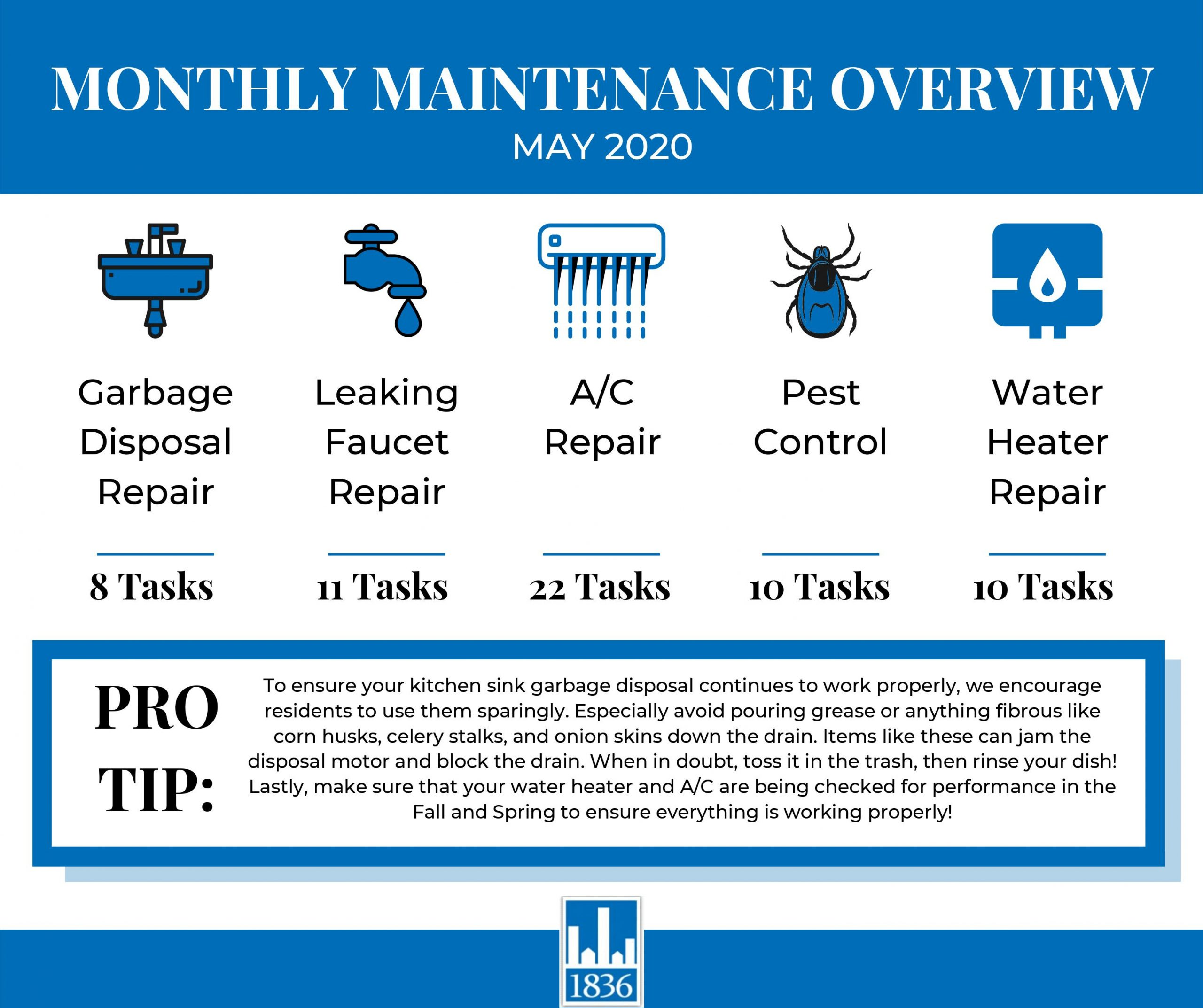 June Maintenance Report